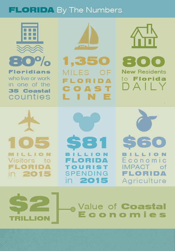 Florida-By-Numbers