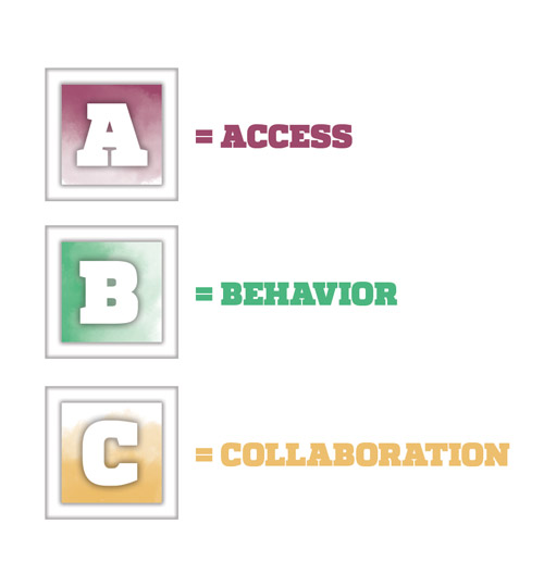 A = Access, B = Behavior, C = Collaboration