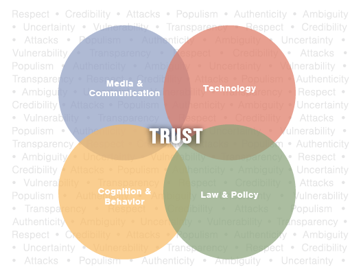 Major Areas of Research on Trust at UF: Media & Communication, Technology, Cognition & Behavior, Law & Policy