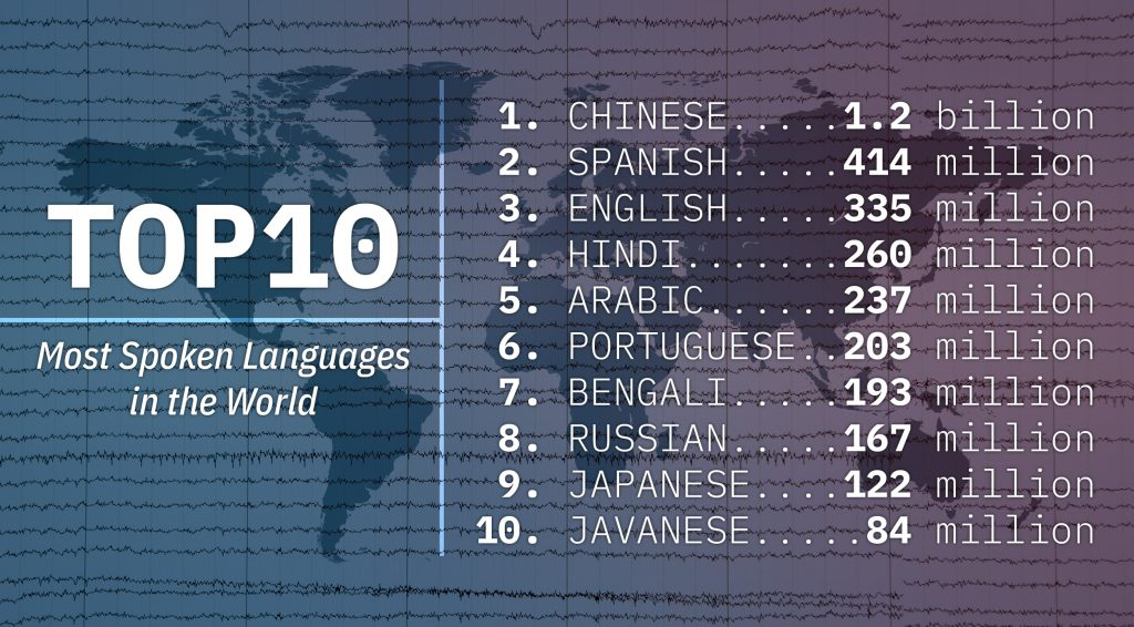 List of the Top 10 most spoken languages in the world, bilingualism