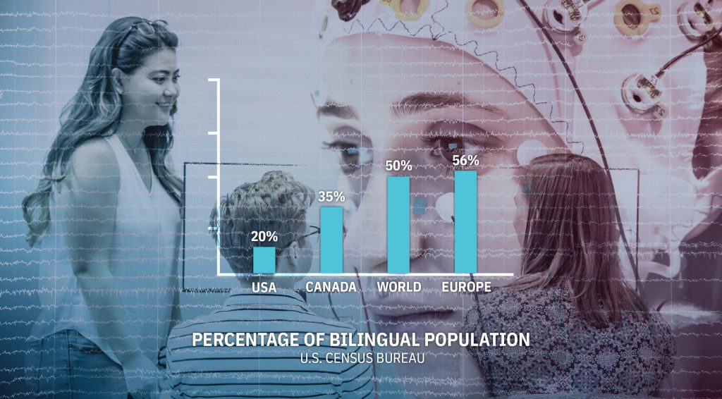 Bar graph comparing percentages of bilingualism among populations