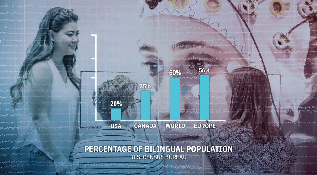 Bar graph comparing percentages of bilingualism among populations