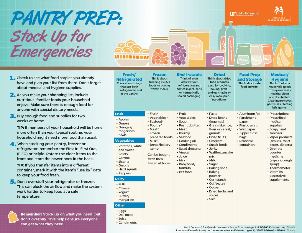 Pantry Prep: Stock Up for Emergencies Chart