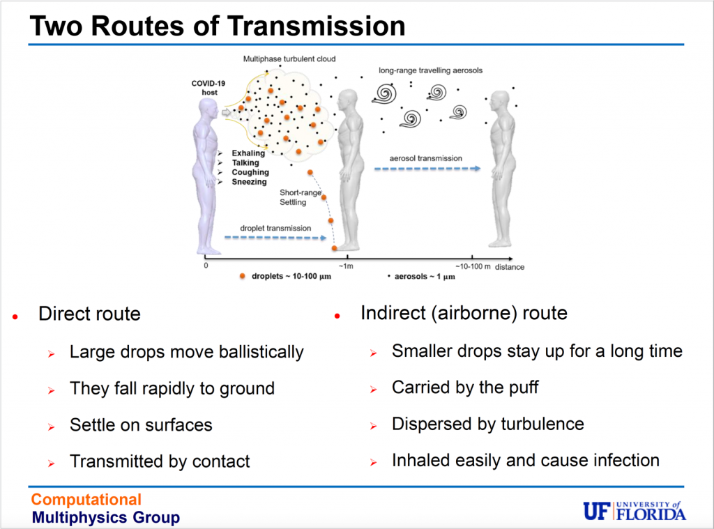 "Infographic depicting ""Routes of Transmission"" modeling."
