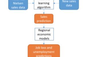 data informatics economic